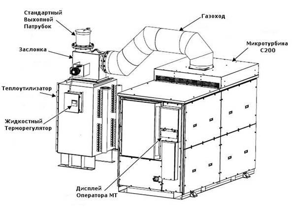 Схема микротурбины С200 и