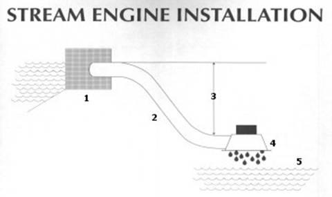 Мини – ГЭС – гидрогенератор