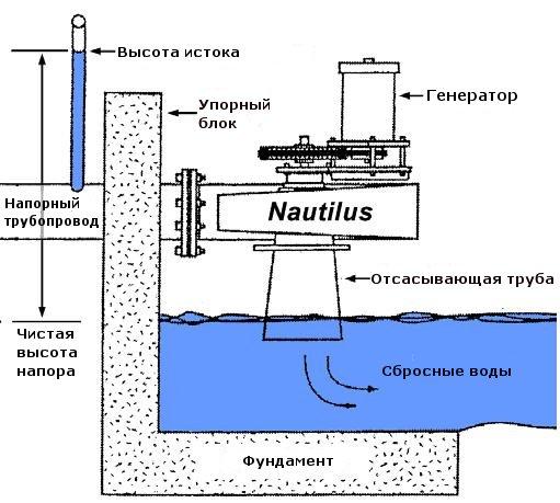 конструкция турбины