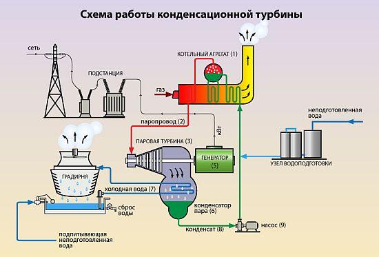 Схема работы конденсационной